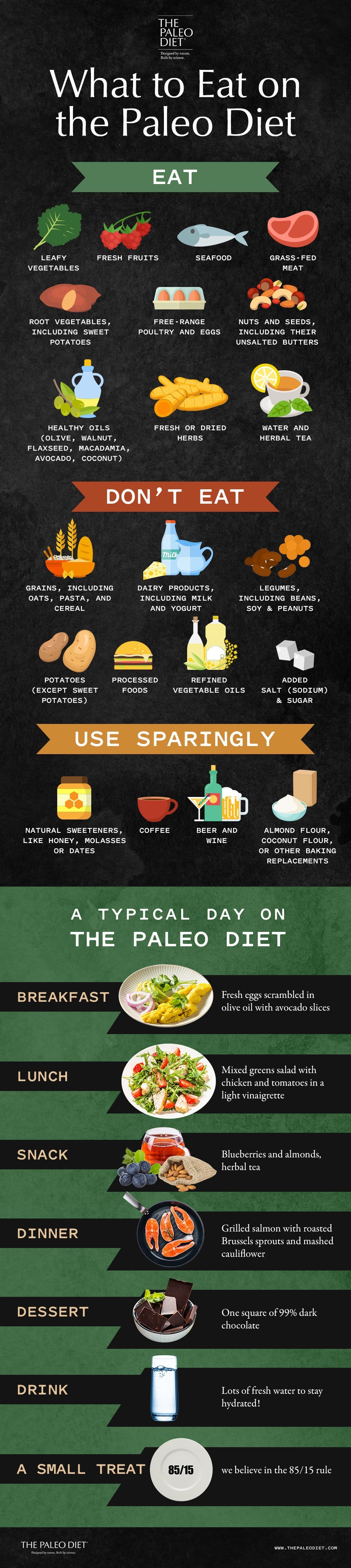 What To Eat On The Paleo Diet The Paleo Diet