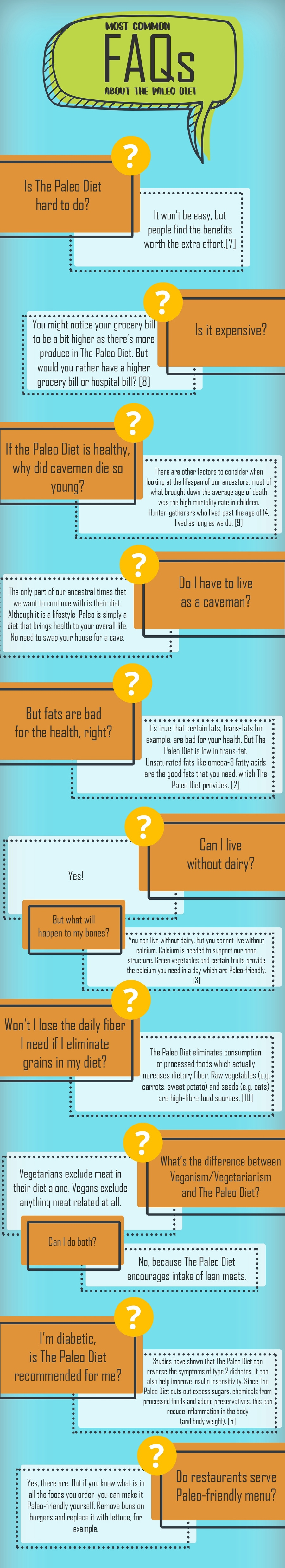 Your Paleo Answers – Most Common FAQ's About The Paleo Diet® image