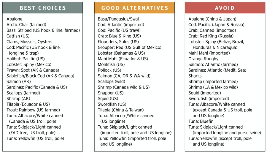 Selecting Seafood for Health and Sustainability image