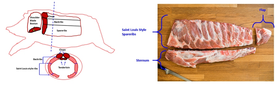 Eat Saint Louis Style Pork Ribs, and Reduce your Risk for Heart Disease, Osteoporosis and Other Chronic Diseases image